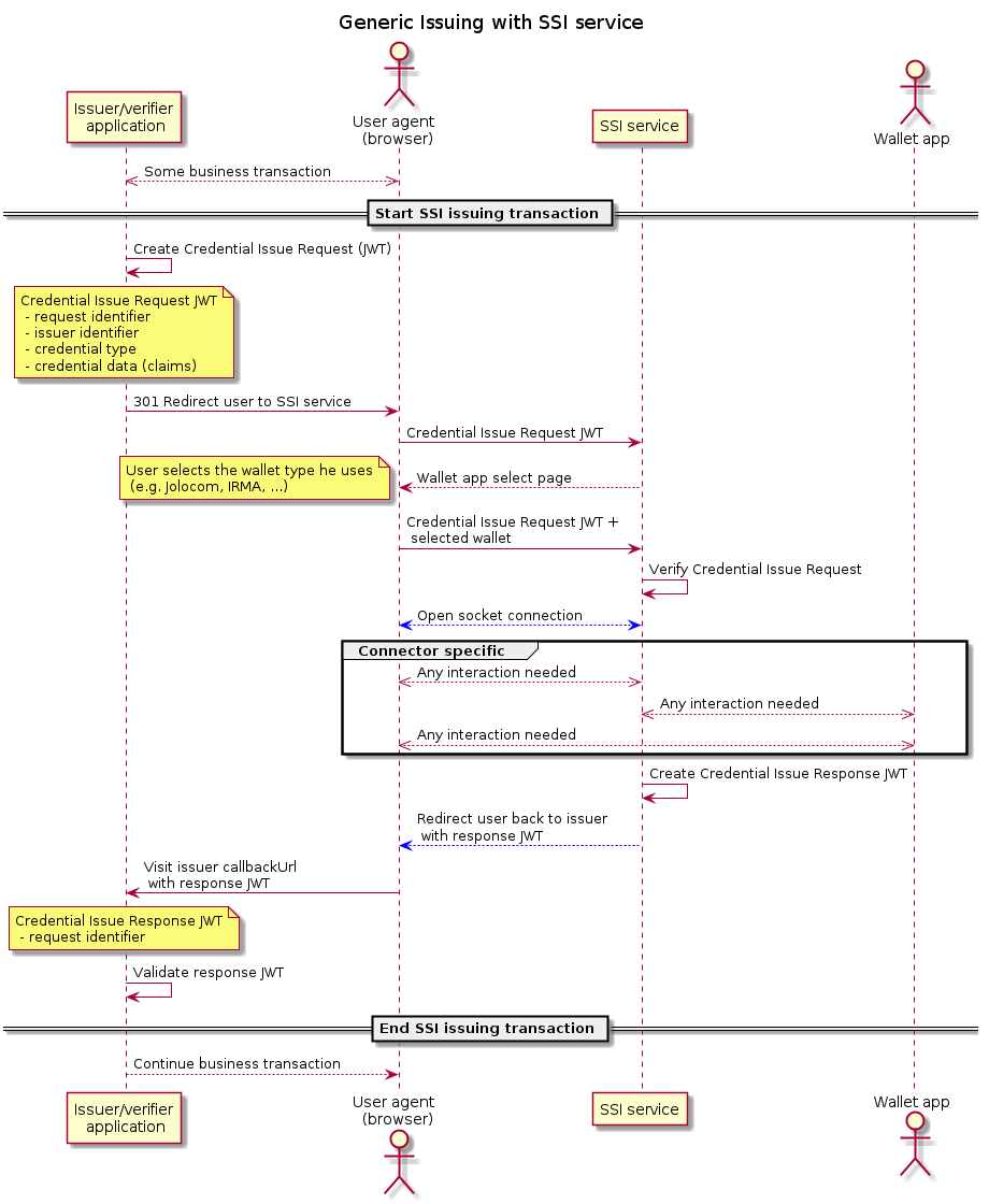 Generic Issuing with SSI service